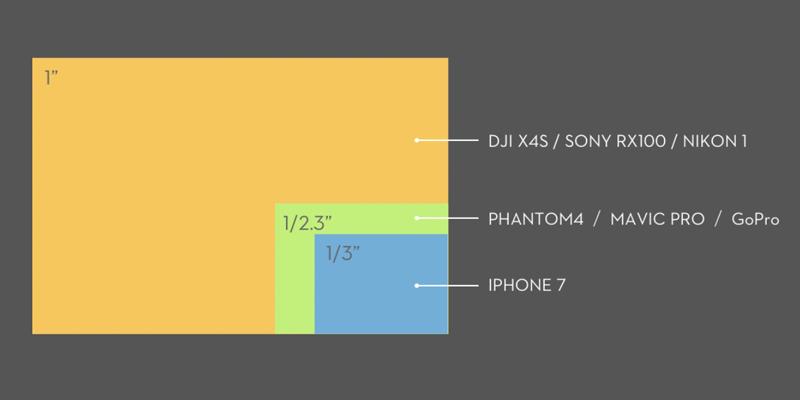 Zenmuse X4S - Sensor Sammenligning